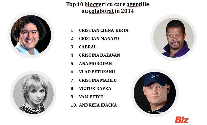 Top-10-bloggeri