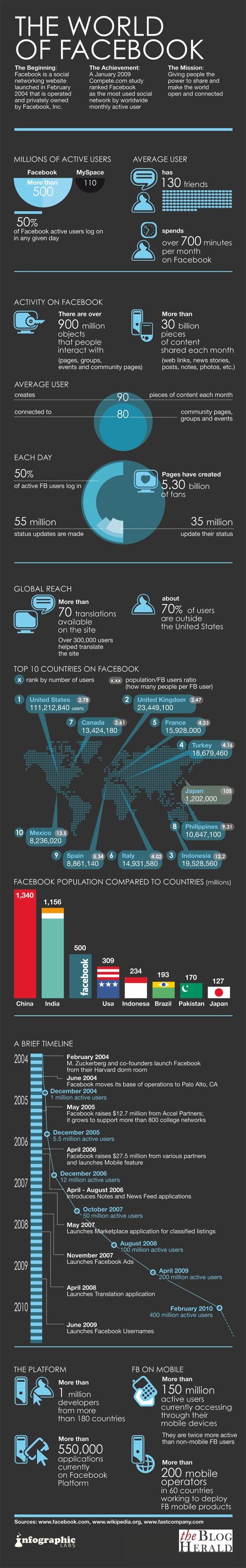 facebook-statistics-sm